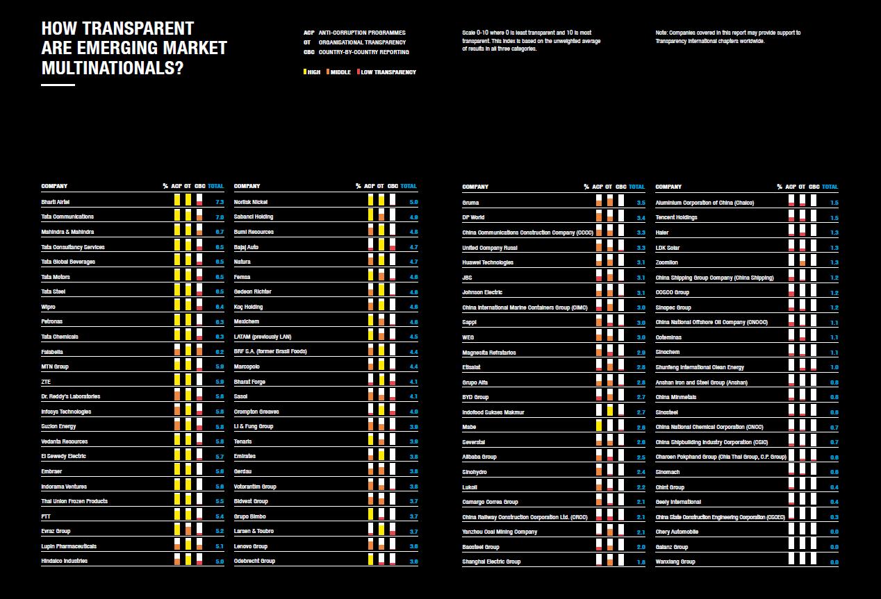 Emerging markets, pathetic transparency - Transparency International