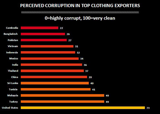 Perceived Corruption in Top Clothing Exporters