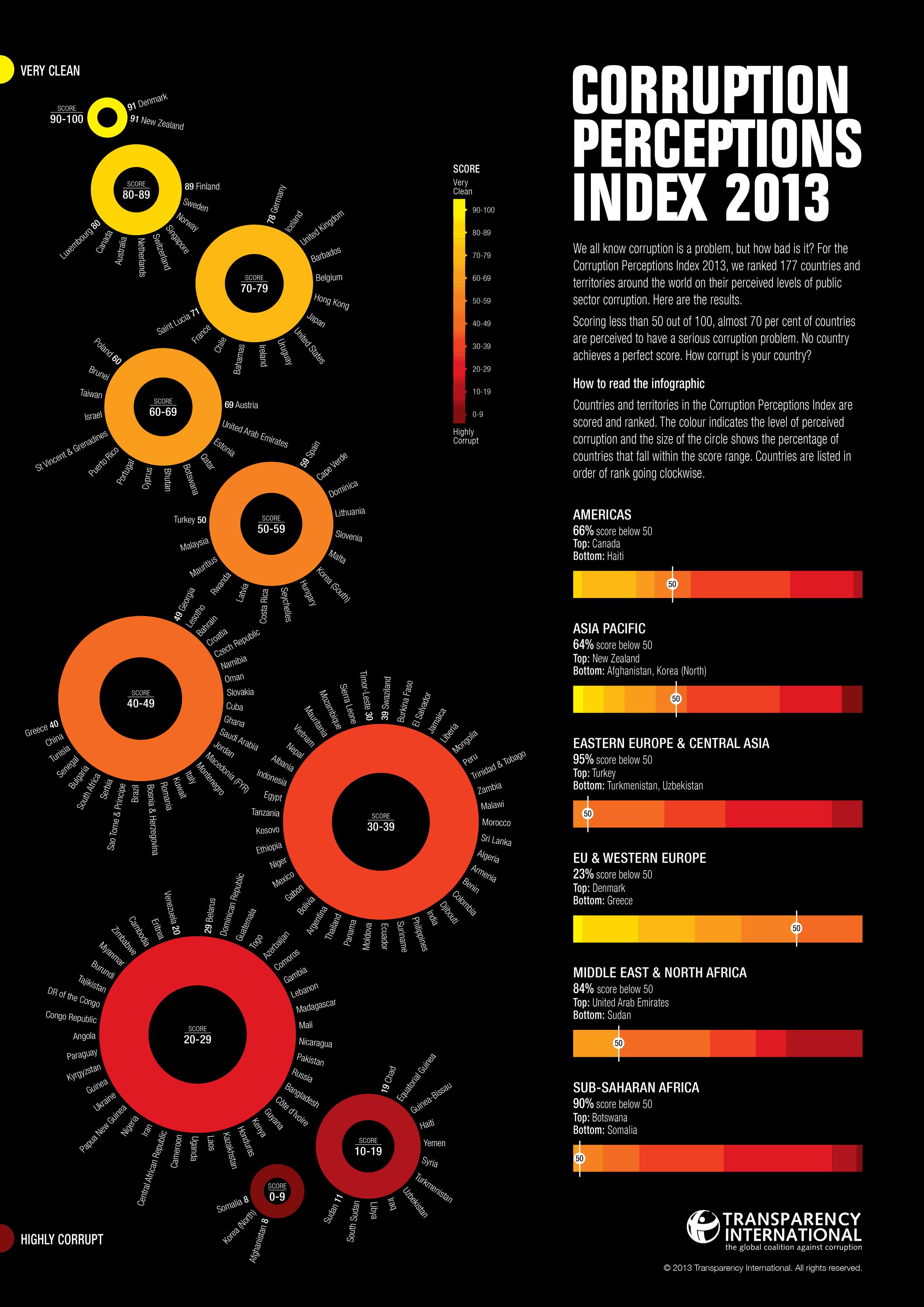 Corrupt Index