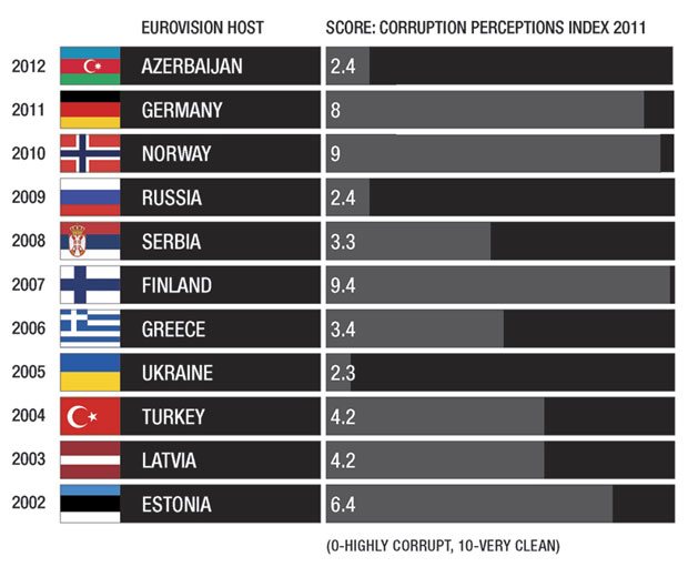 Graphic showing CPI scores in recent Eurovision host countries