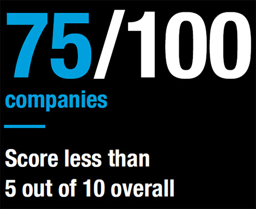 Graphic showing 75 of 100 companies stat