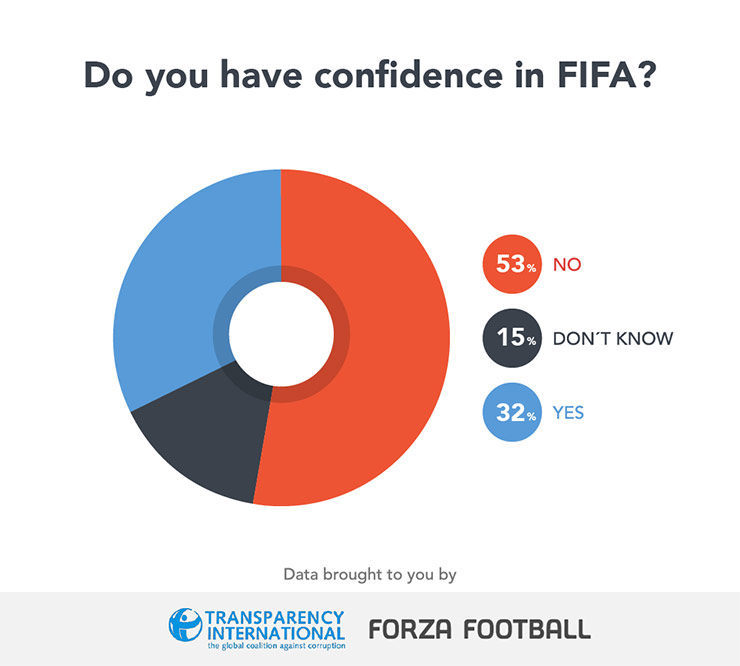 Confidence in FIFA graphic