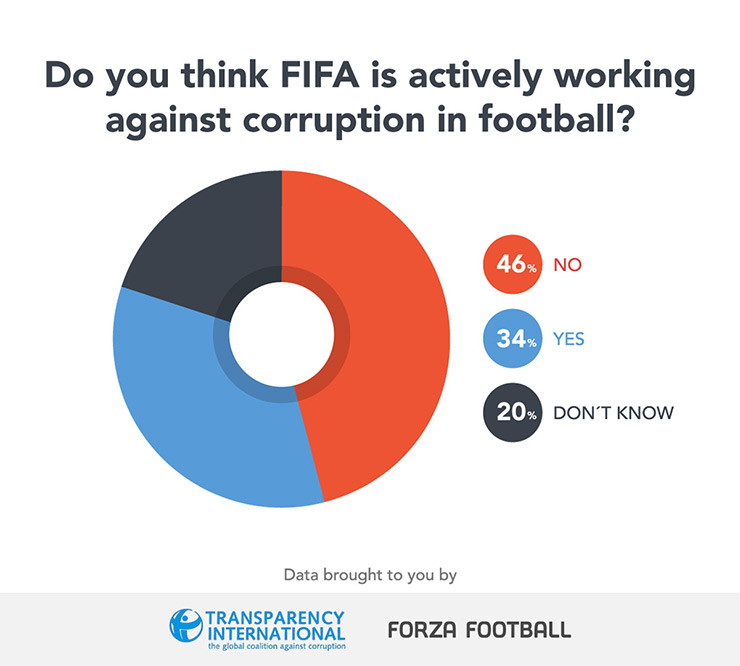 FIFA against corruption graphic