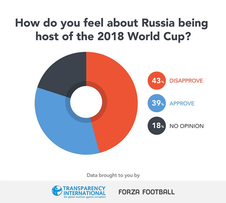 FIFA Russia 2018 graphic