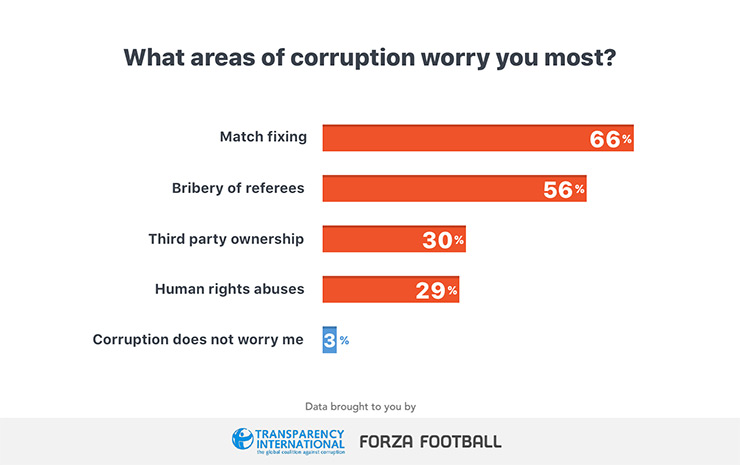 FIFA areas of corruption