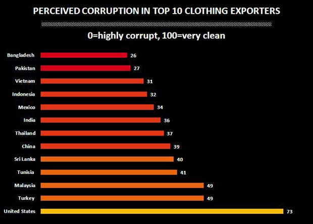 Graph of clothing exporters and CPI scores