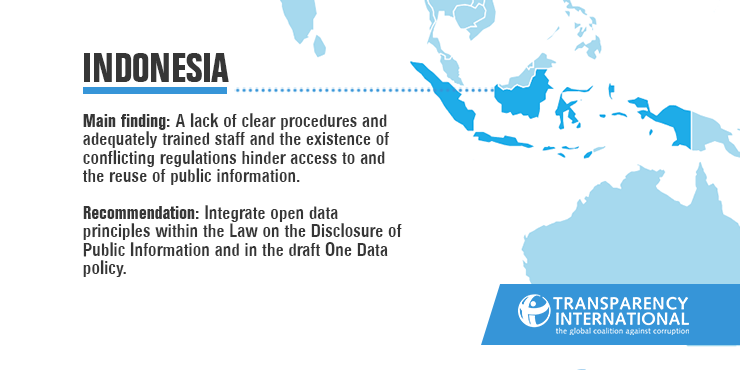 Indonesia open data graphic