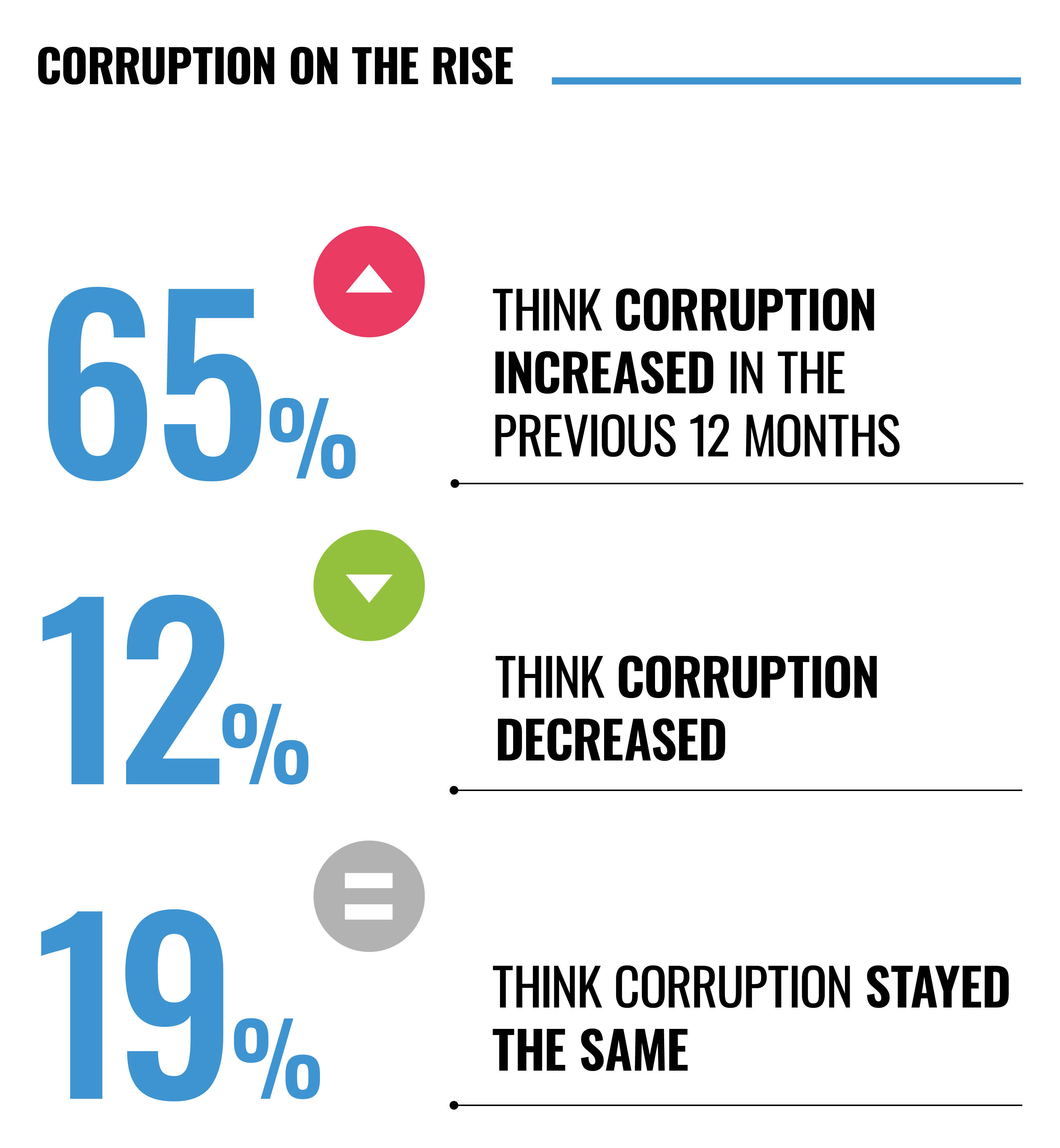 Corruption on the rise infographic