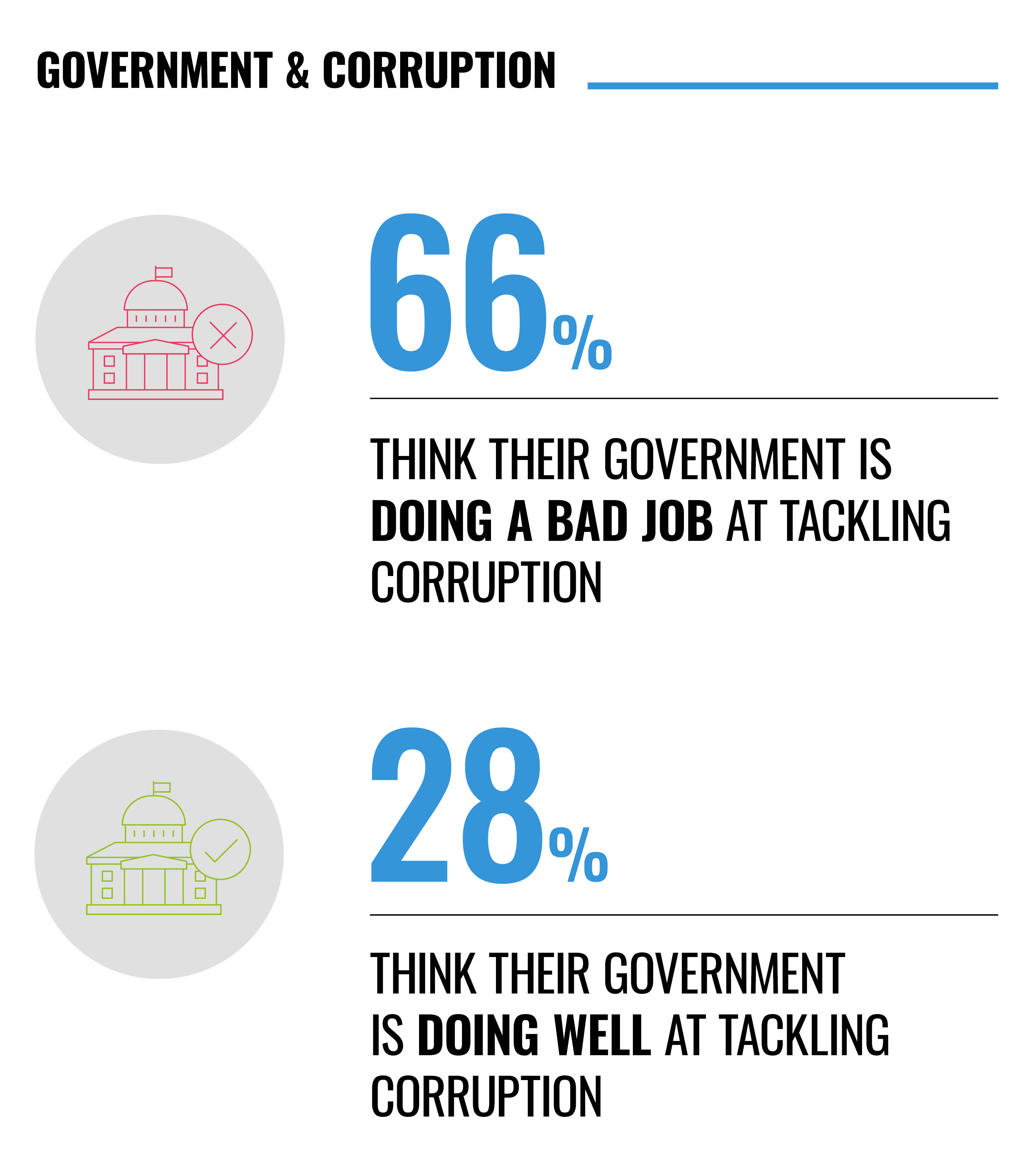 Government & corruption infographic