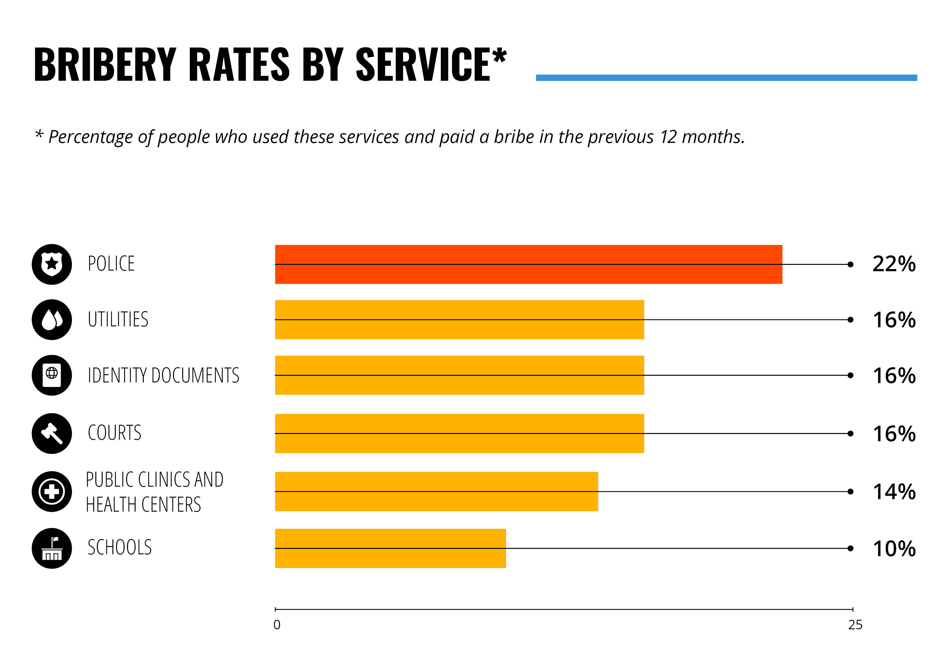 bribery rates by services infographic