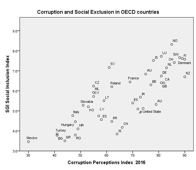 Corruption and Social Exclusion in OECD members, graph