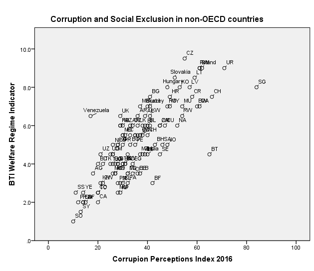Corruption and Social Exclusion in non-OECD members, graph