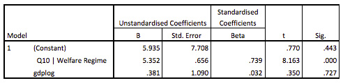 Endnote table showing regression results