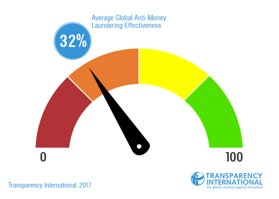 Transparency International The Global Anti Corruption